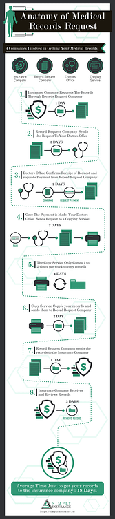 anatomy of a medical records request