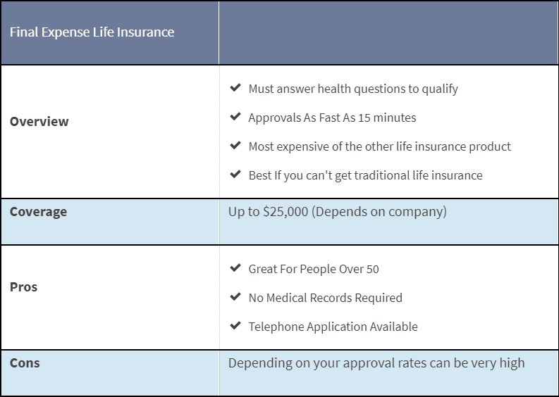 section about final expense life insurance