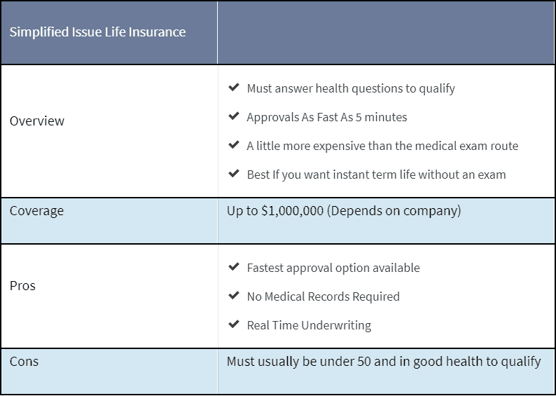 section about simplified issue insurance