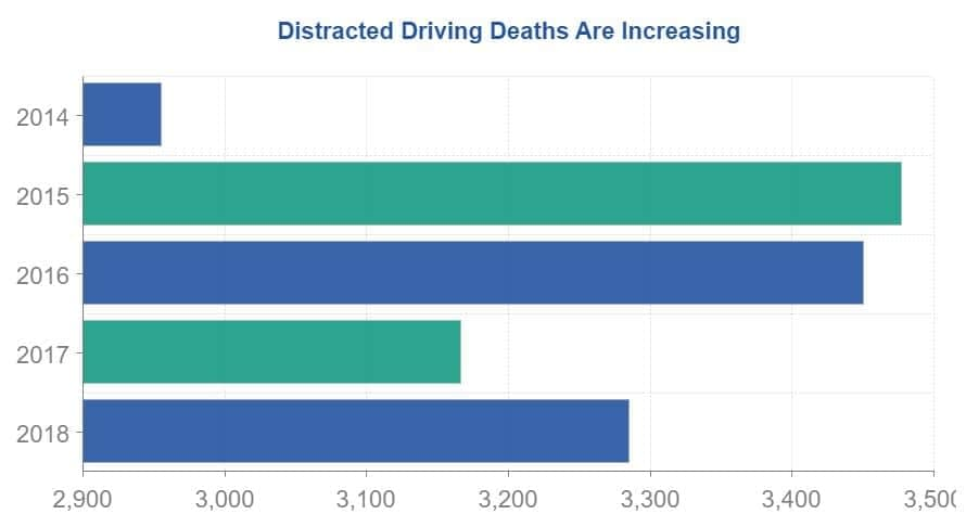 distracted driving deaths
