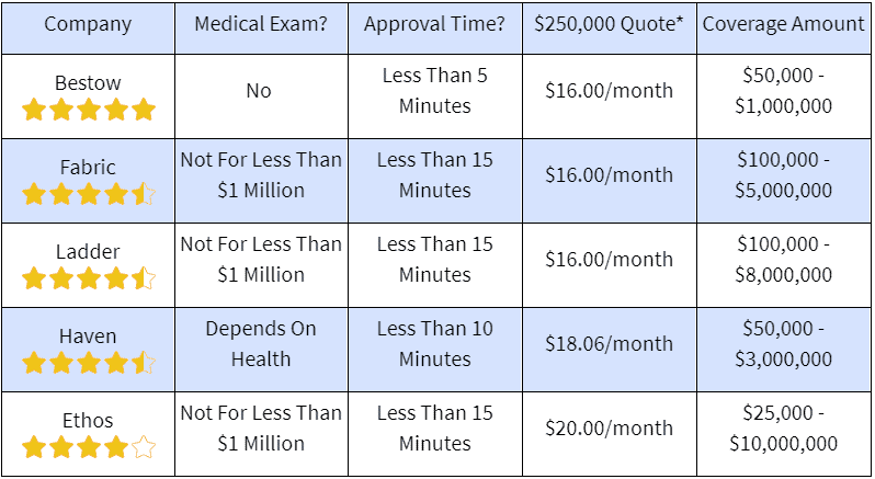 section about life rates
